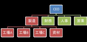 CEO, CFO, CMO, CIO
