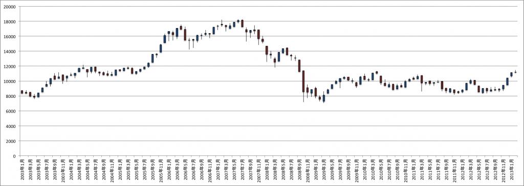 日経平均株価とアベノミクス