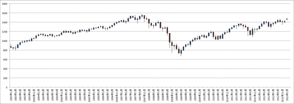 S&P500 Index時系列データ