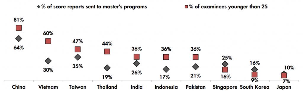 アジア人GMAT受験生の平均年齢