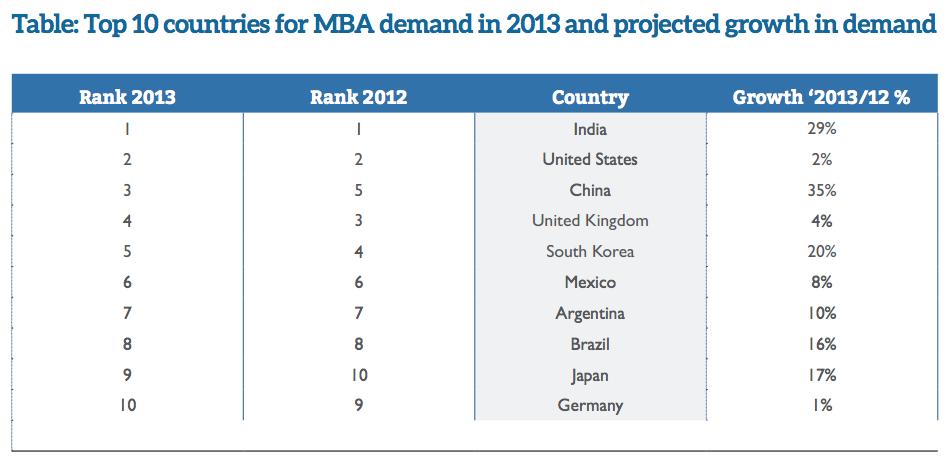 国ごとのMBA求人数の推移