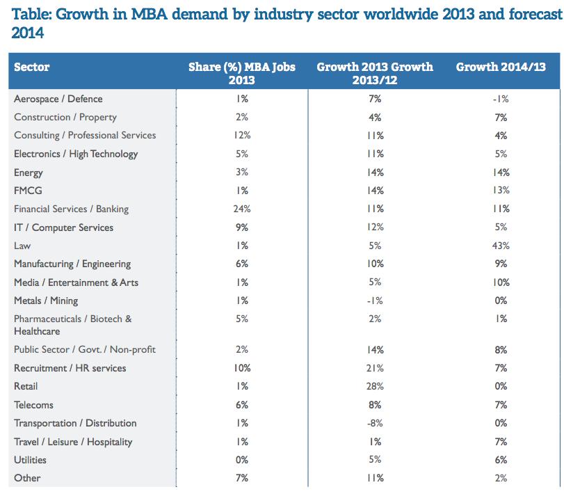 業界ごとのMBA求人数の成長率