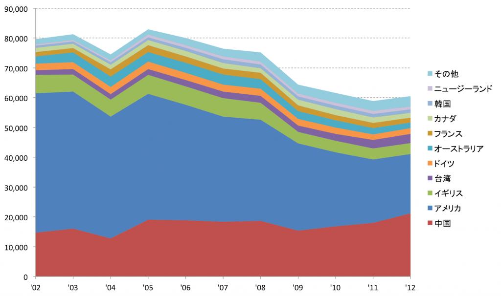 日本人海外留学生の推移のグラフ