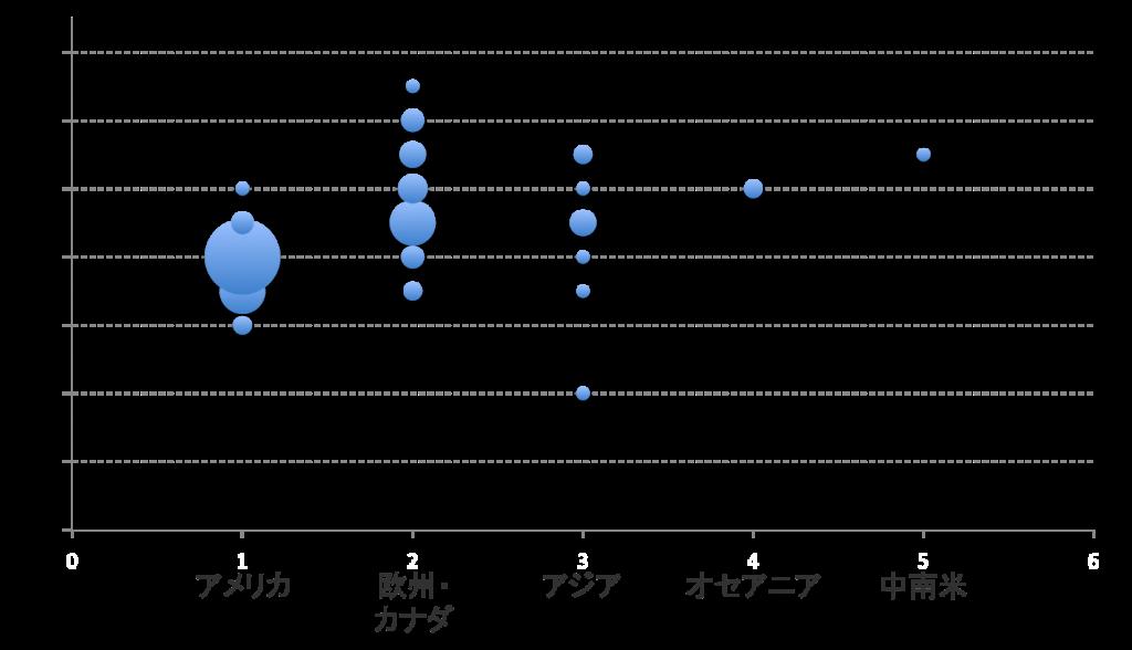 世界のトップビジネススクールの平均年齢