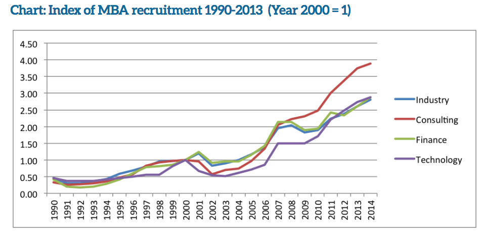 MBA卒業生求人数の推移