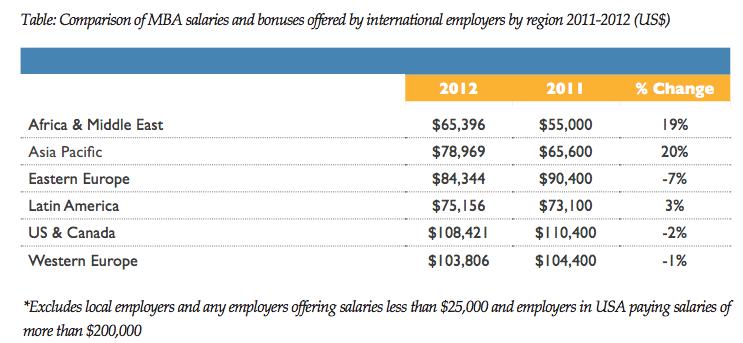 MBA卒業後の年収増加率