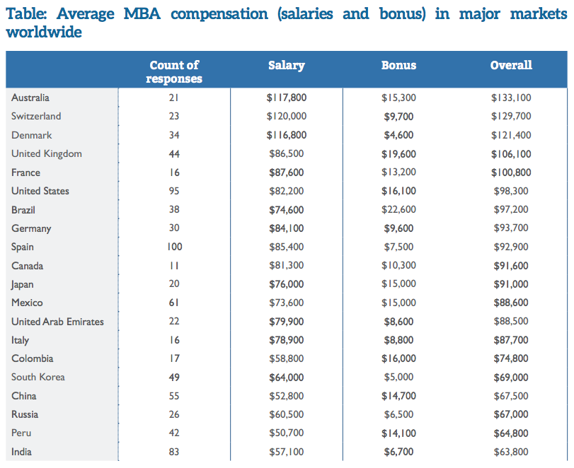 MBA卒業後の年収